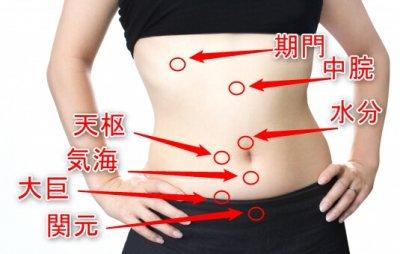 腹部のツボ